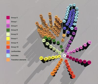 Wheel representation of Periodic Table of Elements - Stock
