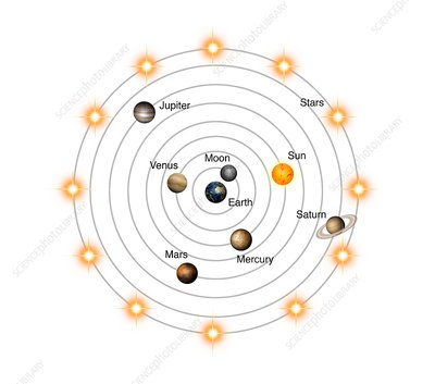 Geocentric model of the universe, illustration - Stock Image - C038/3783 -  Science Photo Library