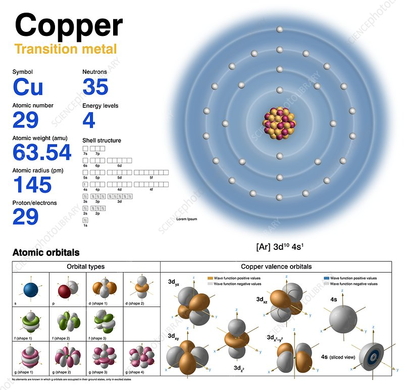 Atomic Number Of Cu