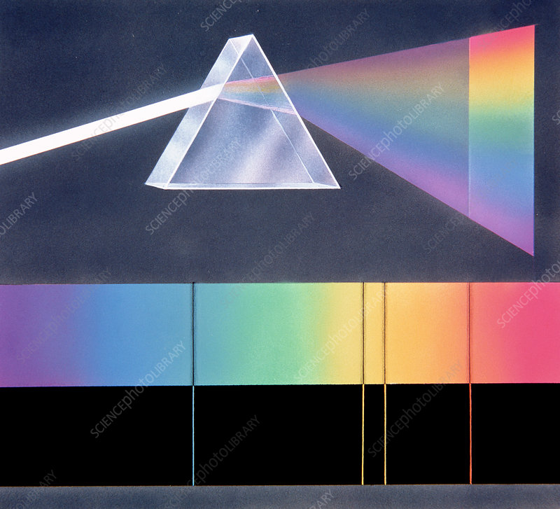 The separation of colours with a prism