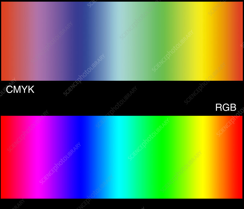 RGB and CMYK colour spaces