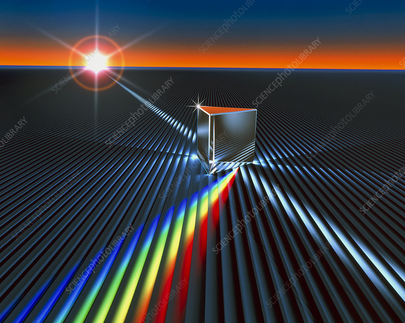 Light split into colours by a prism