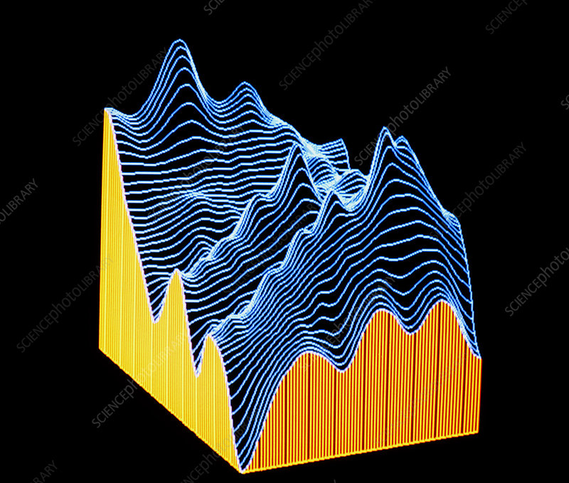 3-D plot of topographical data