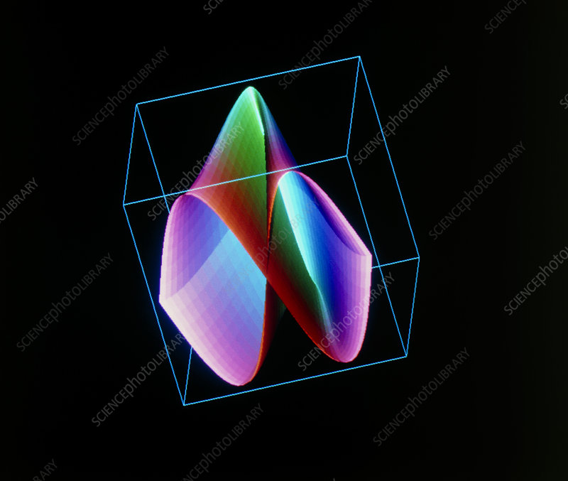 3-D plot of a mathematical function