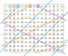 Eratosthenes's sieve for prime numbers