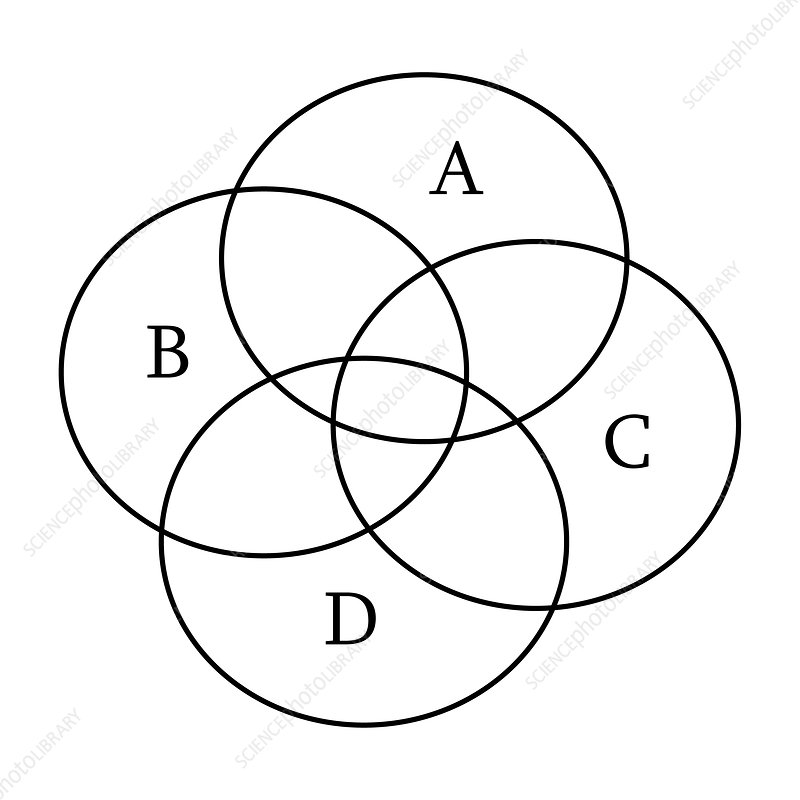 Euler diagram of intersecting circles