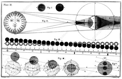 Solar eclipse, 18th century artwork