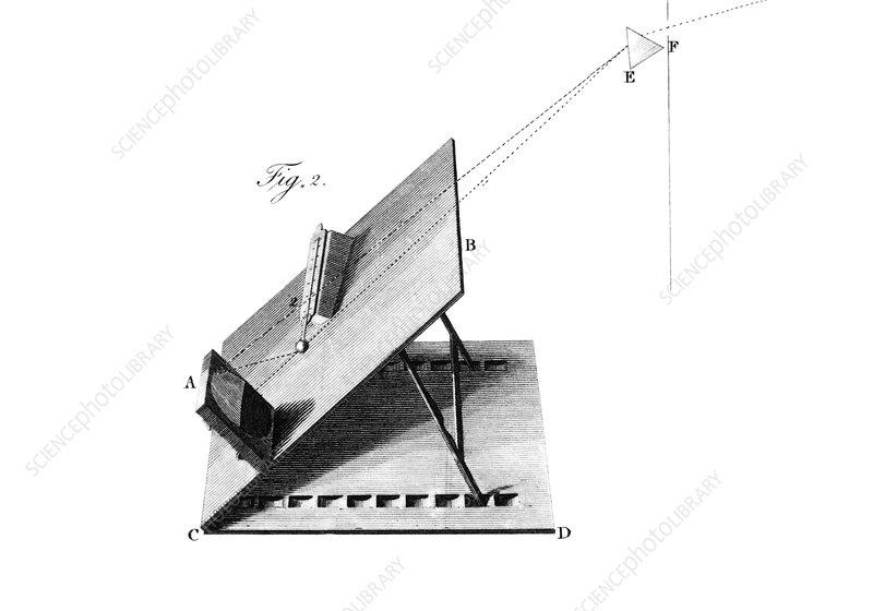 Herschel infrared light experiments, 1800