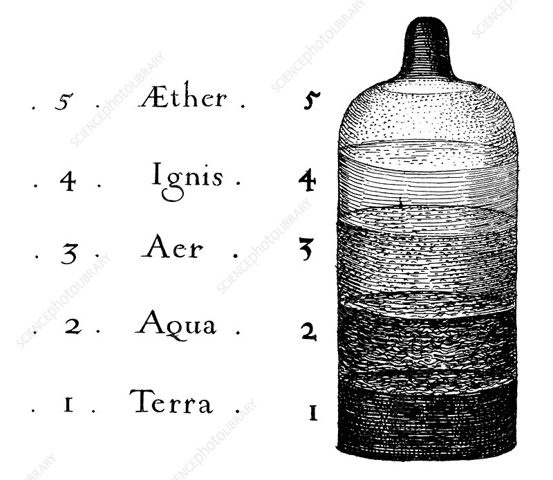 Fludd's five elements, 1617