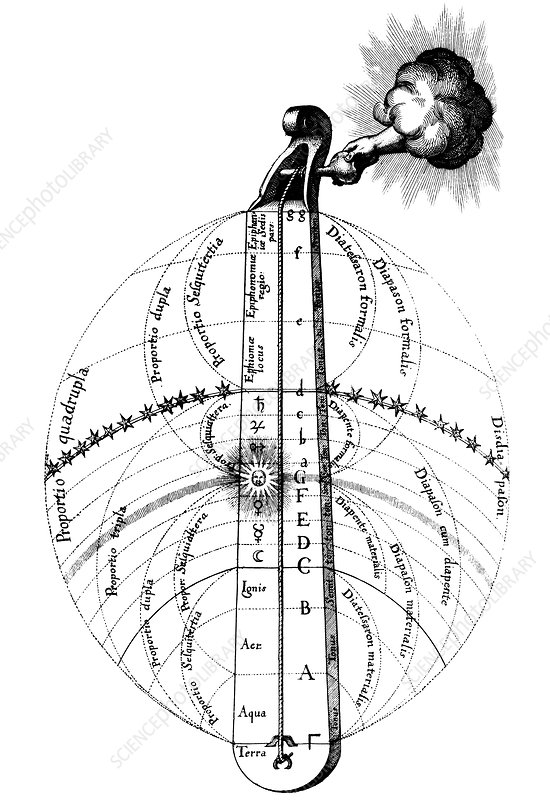 Fludd's elemental music and spheres, 1617