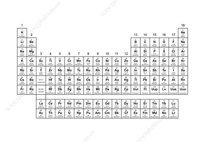 Standard periodic table, group labels