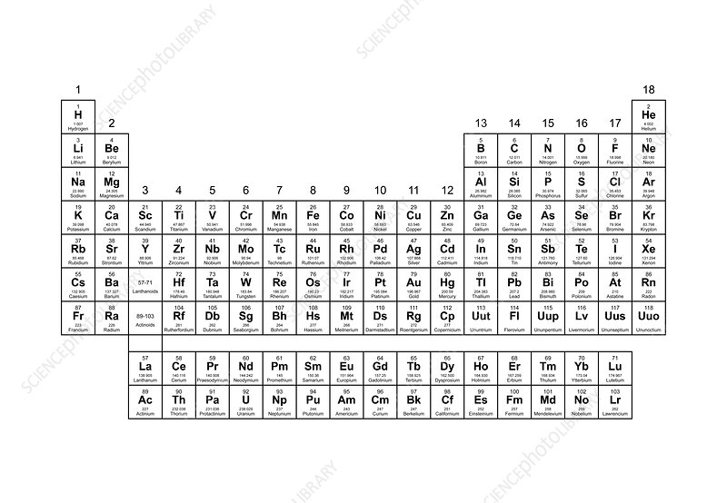 Standard Periodic Table Group Labels Stock Image C001
