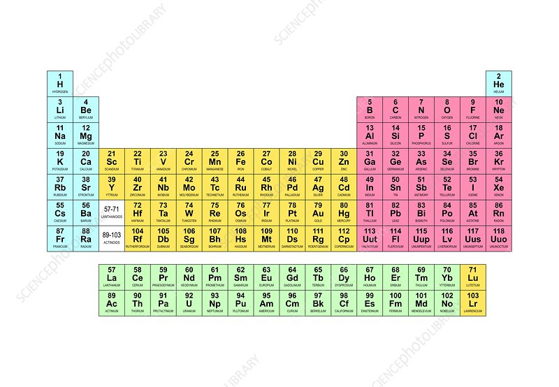 Standard periodic table, electron shells