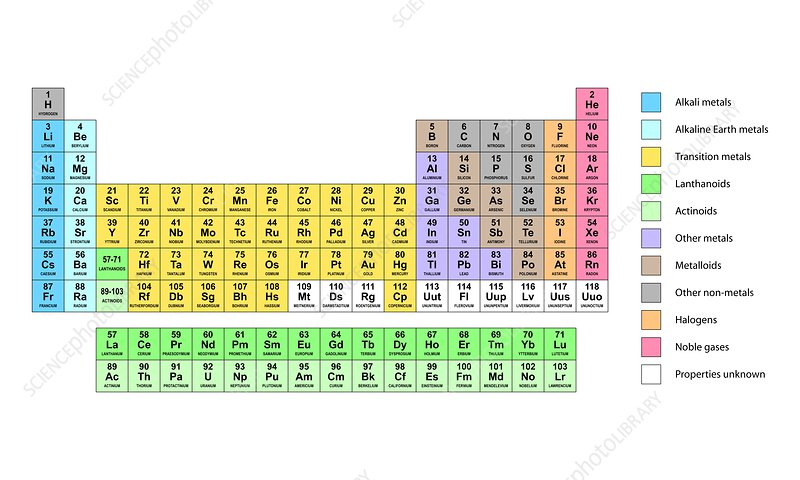 Standard Periodic Table Element Types