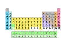 Standard periodic table, element types