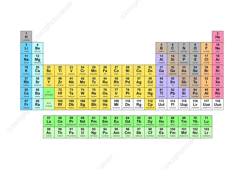 Standard periodic table element types stock image c0013008 standard periodic table element types urtaz Gallery