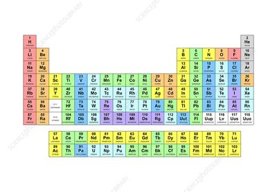 Standard periodic table, valencies