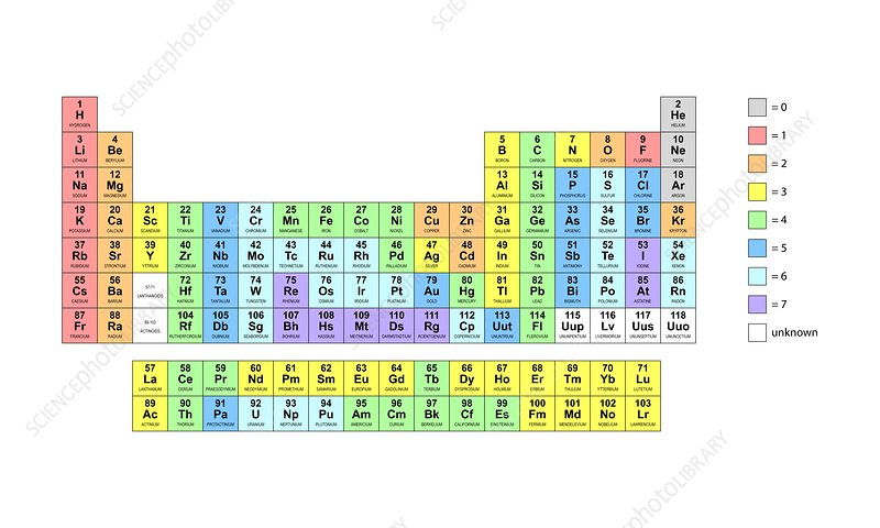 standard periodic table valencies - Periodic Table Of Elements With Atomic Mass And Valency