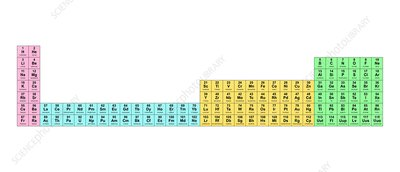 Wide periodic table, electron shells