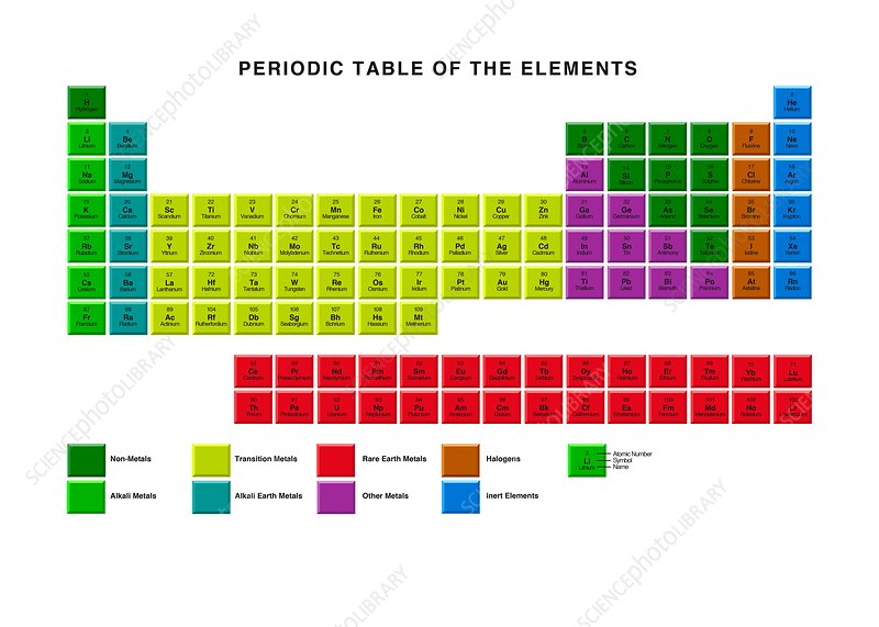Standard periodic table element types stock image c0017008 standard periodic table element types urtaz Images