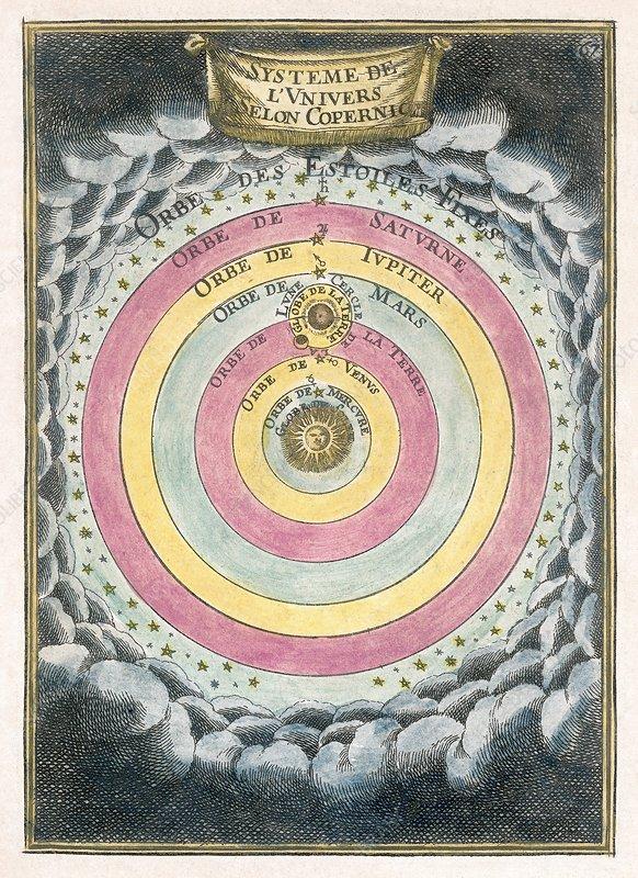 Copernican solar system, 1690 artwork