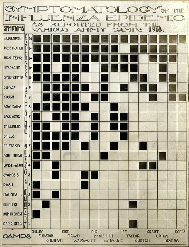 Flu symptoms chart, USA, 1918