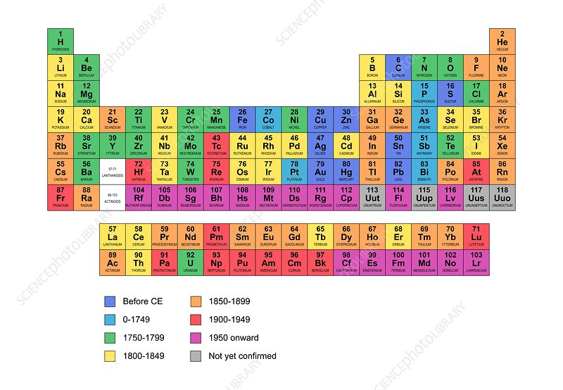Standard periodic table