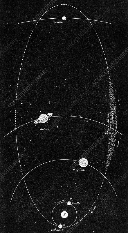 Meteor shower orbit, 19th century artwork