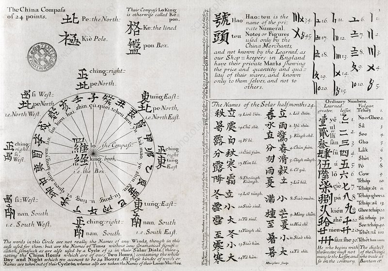 Chinese compass, 18th century manuscript