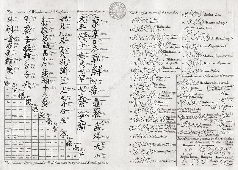 Chinese and Sinhalese, 18th century text