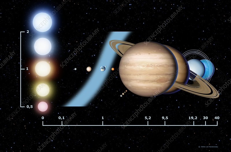 Stellar habitable zone, graph