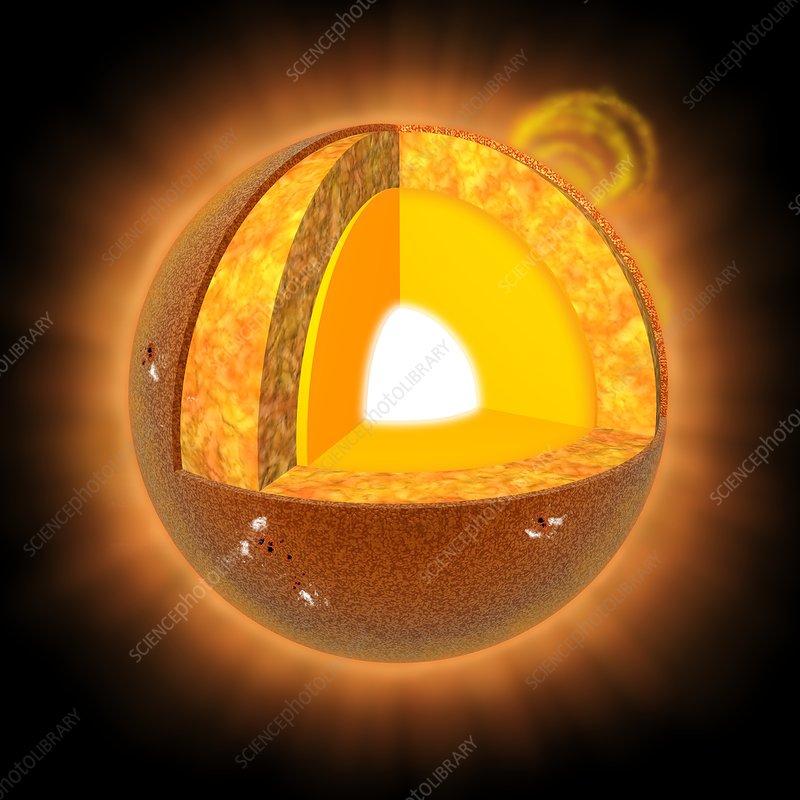Sun's structure, artwork