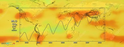 Global carbon dioxide variations, 2008