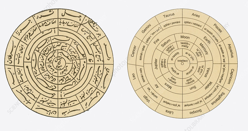 Islamic Cosmographical Diagram