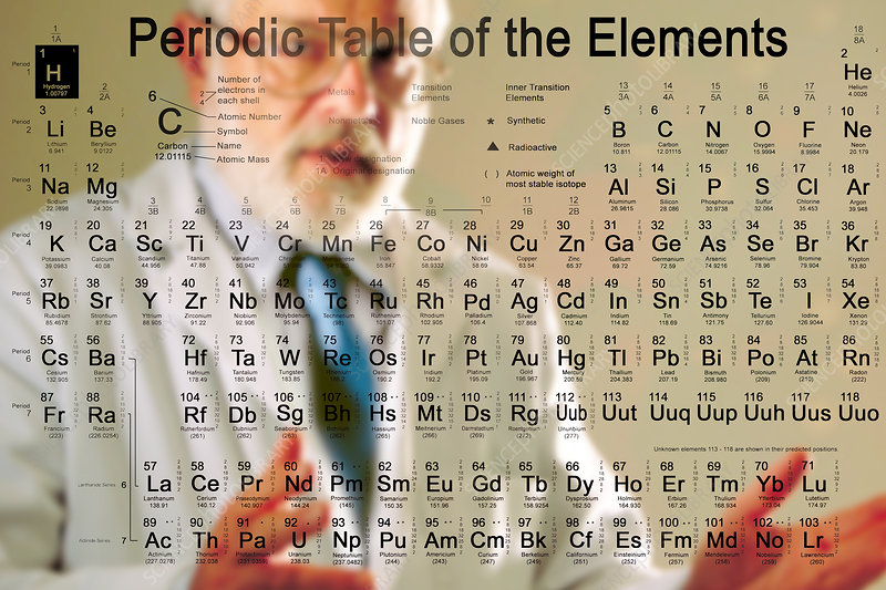 Scientist and Periodic Table of Elements