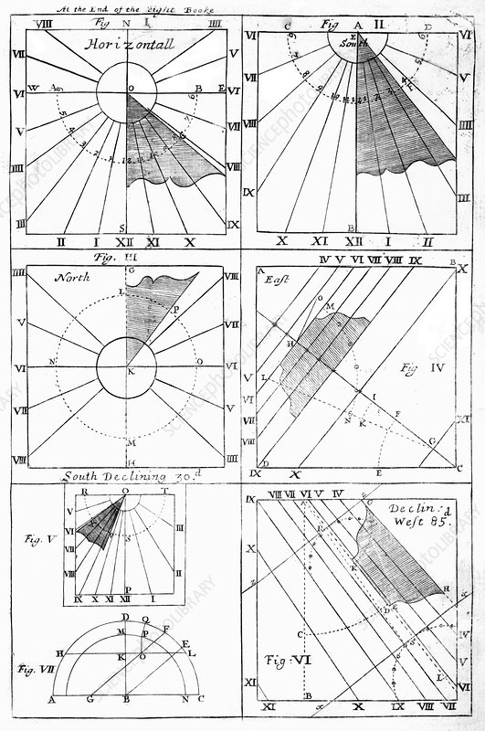 Types Of Sundials 1722 Diagrams Stock Image C0075298 Science