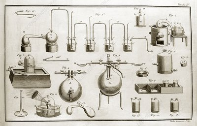 Lavoisier equipment, 1787