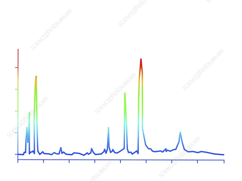 Chromatogram, 2D View