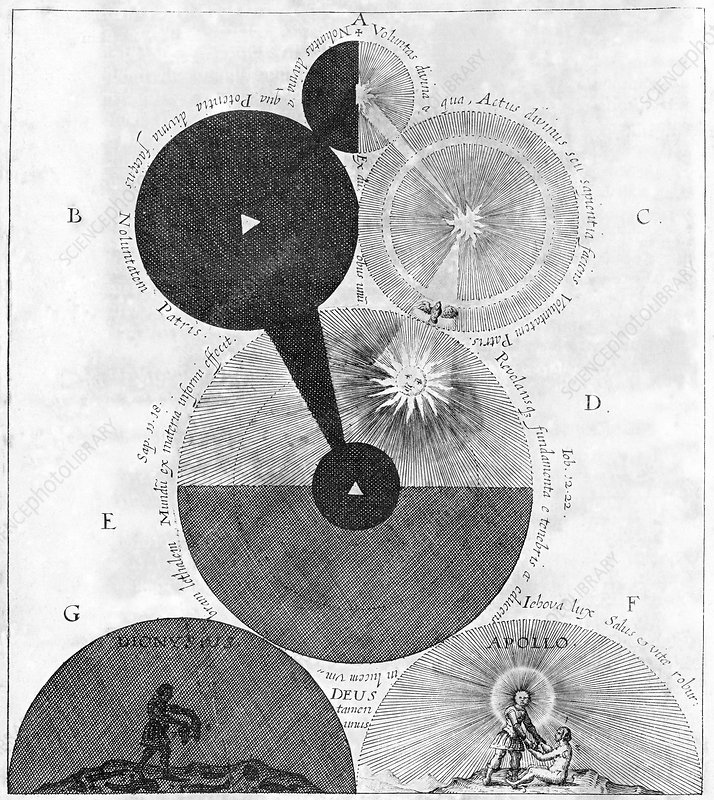 Fludd's account of creation