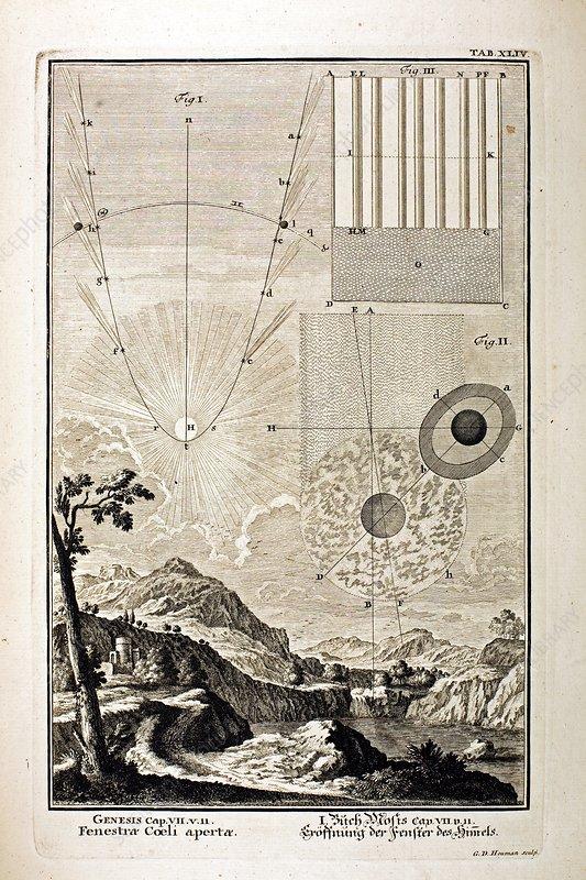 1731 Johann Scheuchzer gravity comet