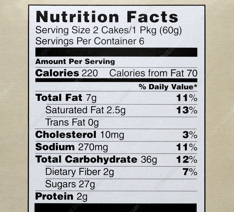 Nutrition facts - cupcakes