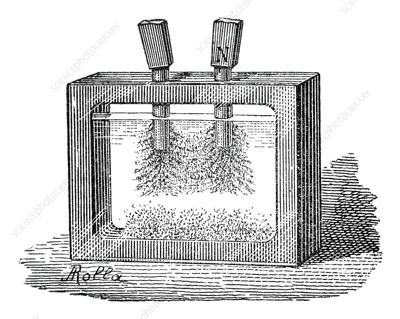 Magnetic field experiment, 19th century