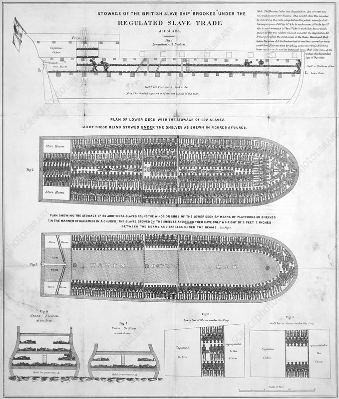 Slave ship diagrams, 18th century