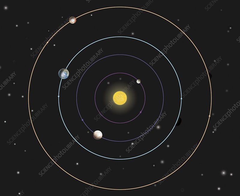 current orbit of inner planets - photo #13