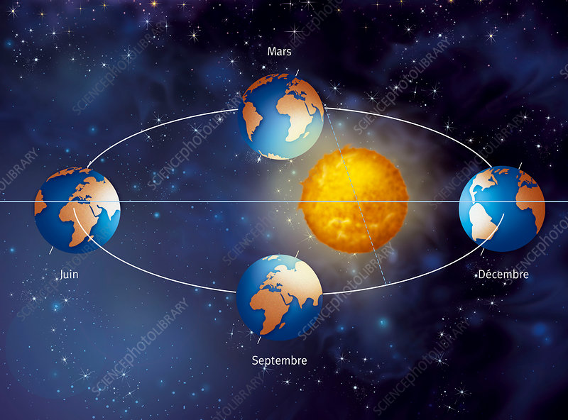 Earth's Orbit Around The Sun Diagram