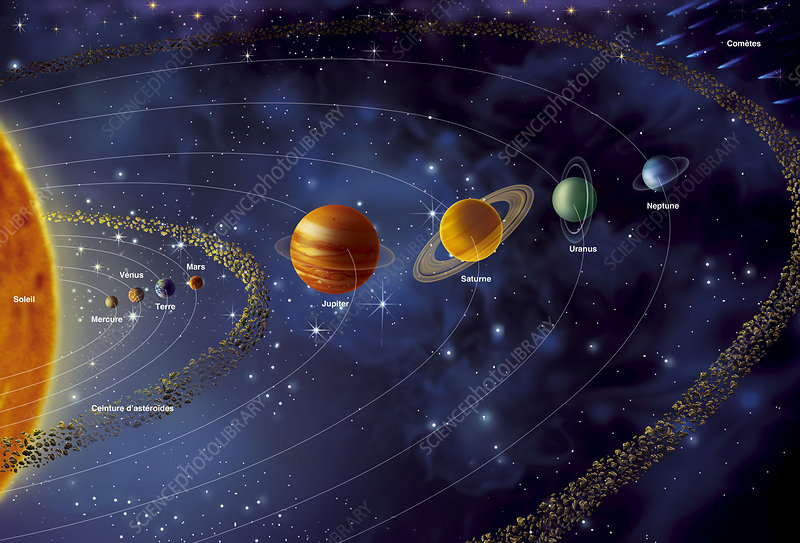Solar system planets and orbits, diagram