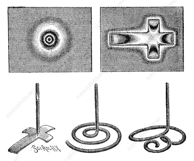 Anode patterns, 19th century