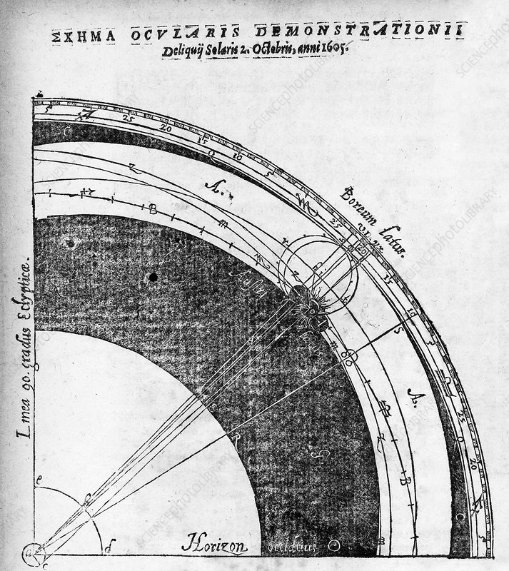 17th Century solar eclipse diagram
