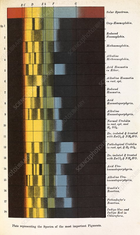 Pigment spectra, historical artwork
