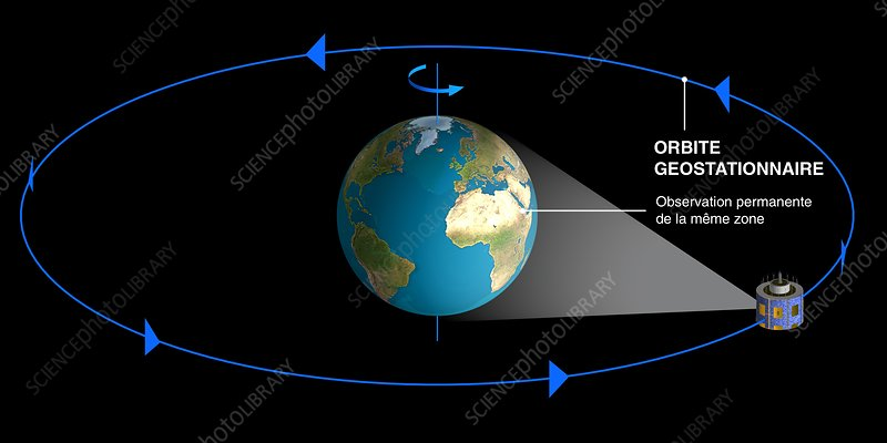Geostationary orbit diagram